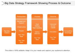 Big Data Strategy Framework Showing Process And Outcome