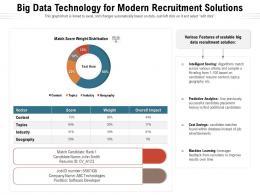 Big Data Technology For Modern Recruitment Solutions
