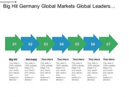 Big Hit Germany Global Markets Global Leaders Sales Force Cpb