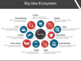 Big Idea Ecosystem Powerpoint Templates