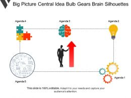 Big Picture Central Idea Bulb Gears Brain Silhouettes