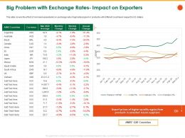 Big Problem With Exchange Rates Impact On Exporters M1161 Ppt Powerpoint Presentation File Ideas