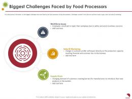 Biggest Challenges Faced By Food Processors Marketing Ppt Slides