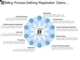Billing Process Defining Registration Claims Generation Remit Posting Processing Follow Up