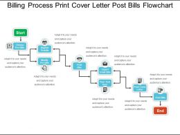 Billing Process Print Cover Letter Post Bills Flowchart