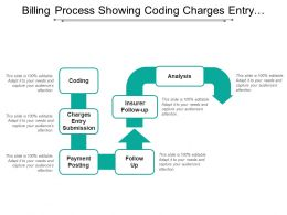 Billing Process Showing Coding Charges Entry Submission Payment Analysis Follow Up
