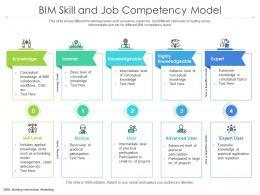 BIM Skill And Job Competency Model