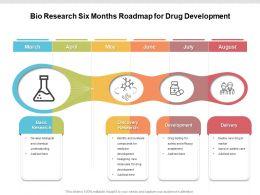 Bio Research Six Months Roadmap For Drug Development