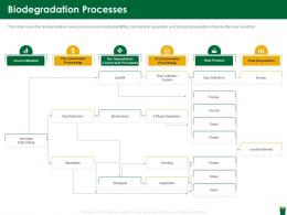 Biodegradation Processes Hazardous Waste Management Ppt Information