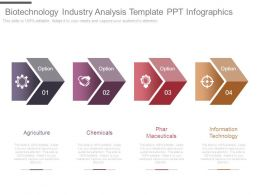 Biotechnology Industry Analysis Template Ppt Infographics