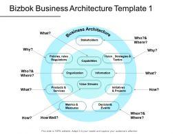 Bizbok Business Architecture Template Organization Powerpoint Presentation Slides