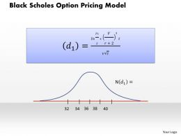Black Scholes Option Pricing Model Powerpoint Presentation Slide Template