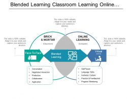 Blended Learning Classroom Learning Online Learning Having Two Circle