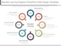 Blended Learning Diagram Powerpoint Slide Design Templates