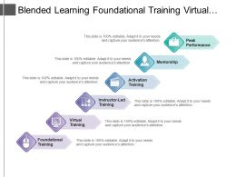 Blended Learning Foundational Training Virtual Training Peak Performance With Icons