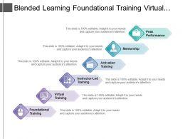 blended_learning_foundational_training_virtual_training_peak_performance_with_icons_Slide01
