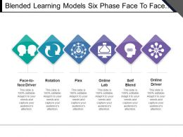 Blended Learning Models Six Phase Face To Face Driver Rotation Online Lab