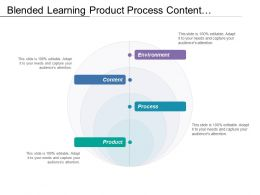 Blended Learning Product Process Content Environment Having Four Circle