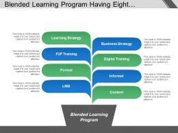 Blended Learning Program Having Eight Characteristics