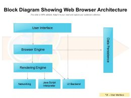 Block Diagram Showing Web Browser Architecture