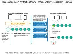 Blockchain Bitcoin Verification Mining Process Validity Check Hash Function
