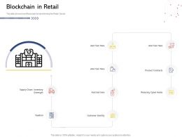 Blockchain In Retail N527 Powerpoint Presentation Aids