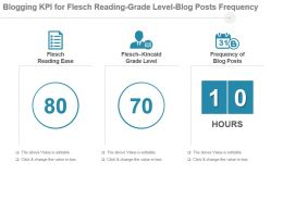 Blogging Kpi For Flesch Reading Grade Level Blog Posts Frequency Powerpoint Slide