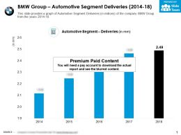 BMW Group Automotive Segment Deliveries 2014-18