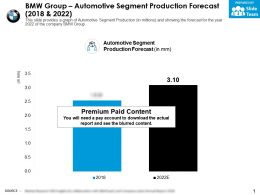 BMW Group Automotive Segment Production Forecast 2018-2022
