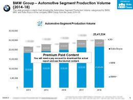 BMW Group Automotive Segment Production Volume 2014-18