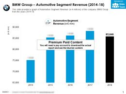 BMW Group Automotive Segment Revenue 2014-18