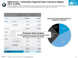BMW Group Automotive Segment Sales Volume By Region 2017-2018