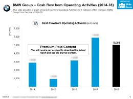 BMW Group Cash Flow From Operating Activities 2014-18