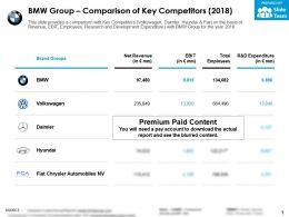 BMW Group Comparison Of Key Competitors 2018