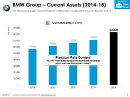 BMW Group Current Assets 2014-18