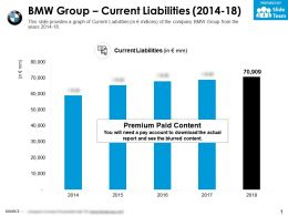 BMW Group Current Liabilities 2014-18