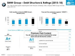 BMW Group Debt Structure And Ratings 2015-18