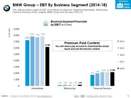BMW Group EBIT By Business Segment 2014-18