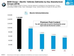 BMW Group Electric Vehicles Deliveries By Key Manufacturer Groups 2018