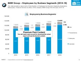 BMW Group Employees By Business Segments 2014-18