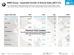 BMW Group Expected Growth Of Annual Sales 2019-31