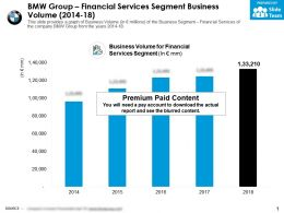 BMW Group Financial Services Segment Business Volume 2014-18