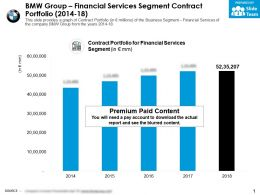 BMW Group Financial Services Segment Contract Portfolio 2014-18