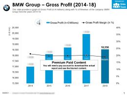 BMW Group Gross Profit 2014-18