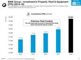 BMW Group Investment In Property Plant And Equipment PPE 2014-18