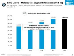 BMW Group Motorcycles Segment Deliveries 2014-18