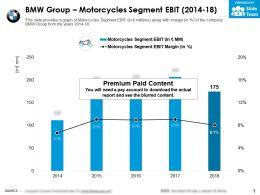 BMW Group Motorcycles Segment EBIT 2014-18
