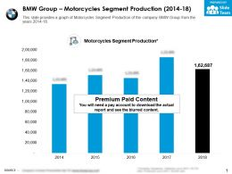 BMW Group Motorcycles Segment Production 2014-18
