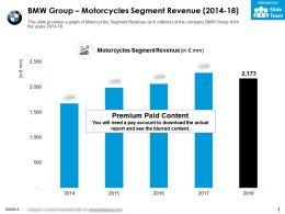 BMW Group Motorcycles Segment Revenue 2014-18