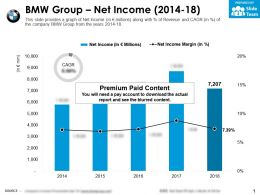 BMW Group Net Income 2014-18